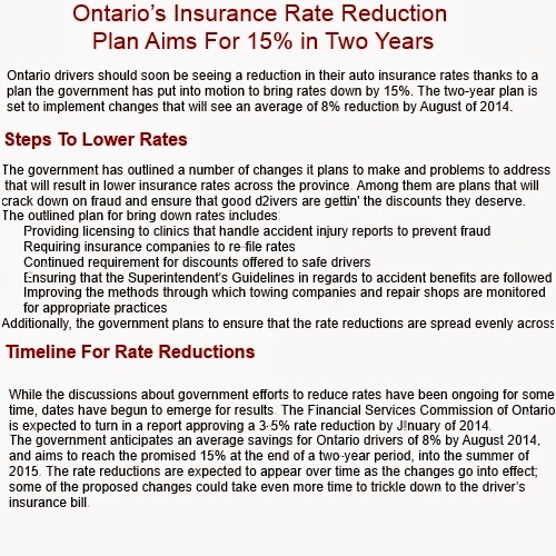 Insurance Quotes For Car: Car Insurance Quotes Ontario